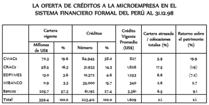creditos microempresa sistema financiero formal año 98