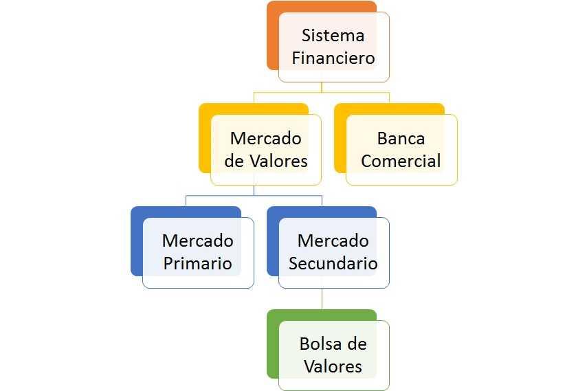 la bolsa de valores en el mundo